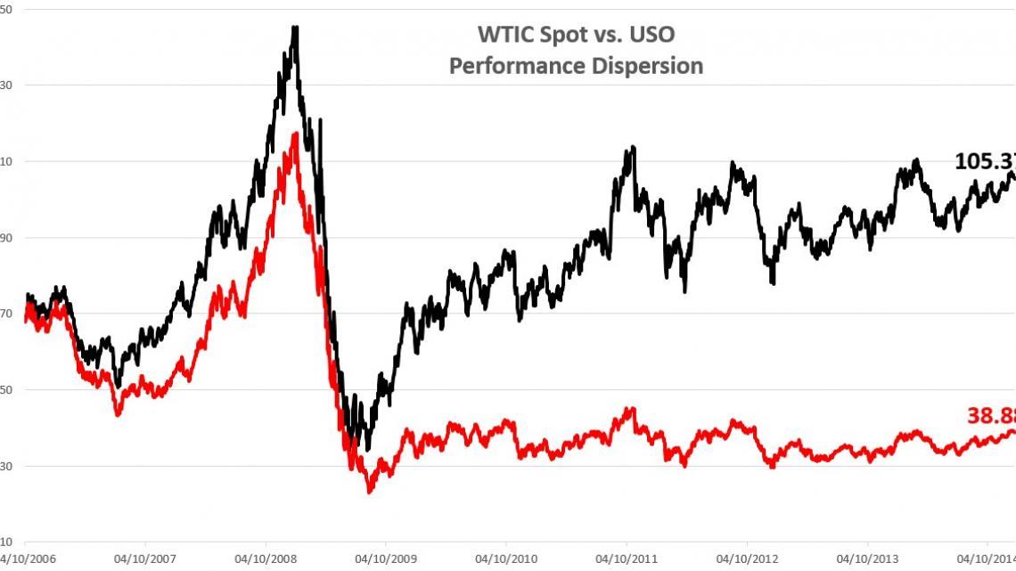 USO vs CL (Crude Oil)