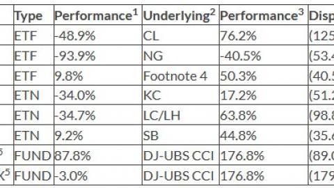USO performance dispersion